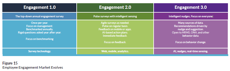 Employee engagement market evolves; from Josh Bersin's HR Tech Disruptions 2019 report