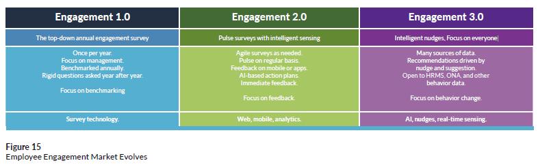 Employee engagement market evolves; from Josh Bersin's HR Tech Disruptions 2019 report