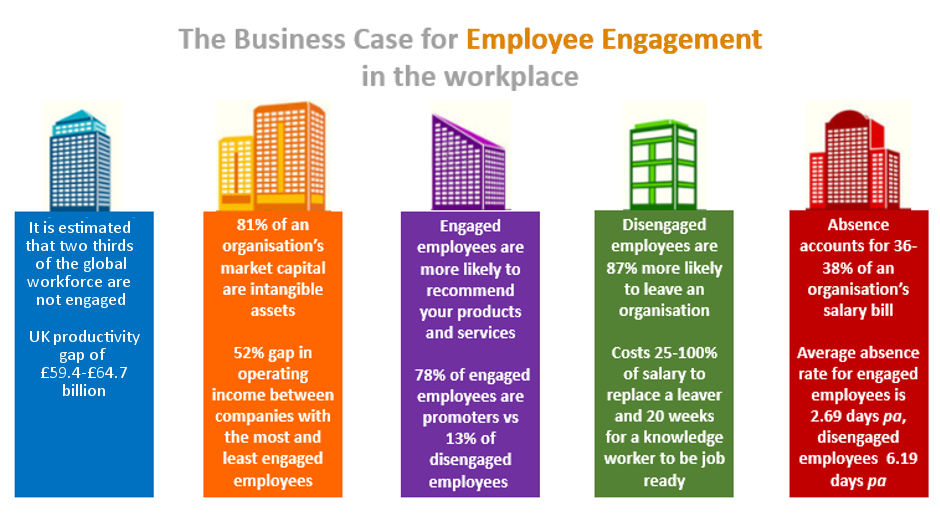 The business case for employee engagement