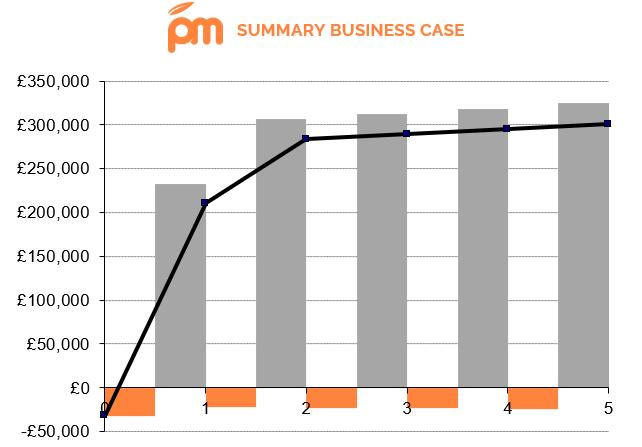 ROI-financial-business-case