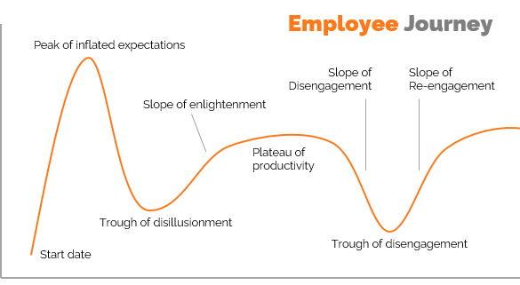 employee-journey-585