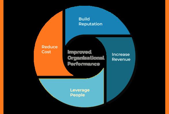 improved-organisational-performance-sml