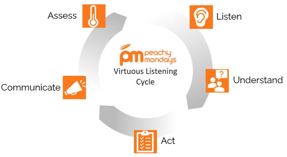 virtuous-listening-cycle-585